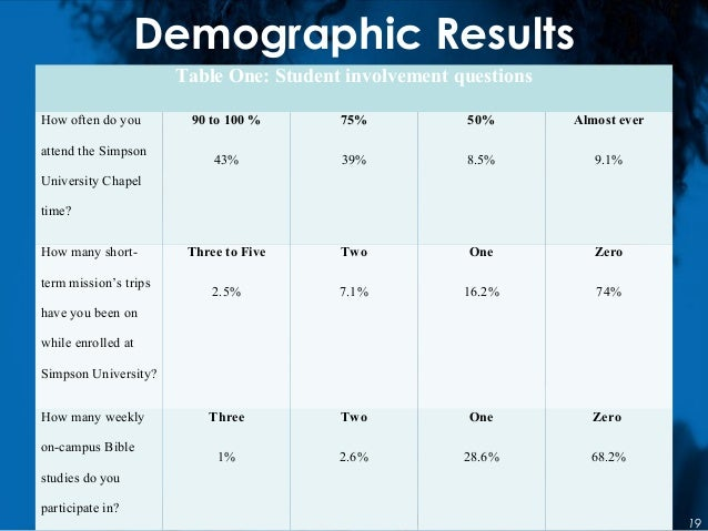 Demographic Results Table One: Student involvement questions How often do you attend the Simpson University Chapel time? 9...