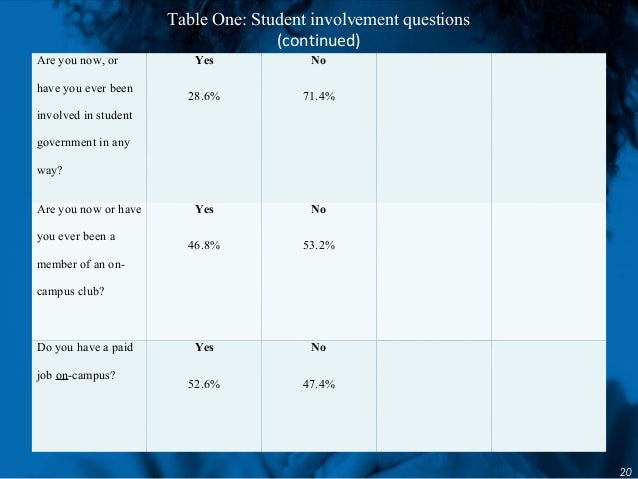 Table One: Student involvement questions (continued) 20 Are you now, or have you ever been involved in student government ...