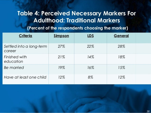 Table 4: Perceived Necessary Markers For Adulthood: Traditional Markers (Percent of the respondents choosing the marker) C...