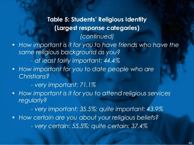 Table 5: Students' Religious Identity (Largest response categories) (continued) • How important is it for you to have frie...