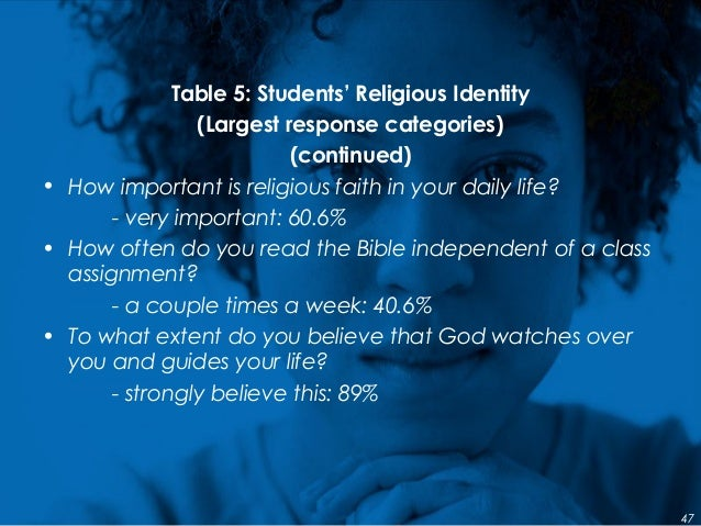 Table 5: Students' Religious Identity (Largest response categories) (continued) • How important is religious faith in your...