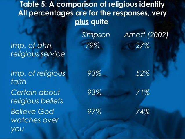 Table 5: A comparison of religious identity All percentages are for the responses, very plus quite Simpson Arnett (2002) I...