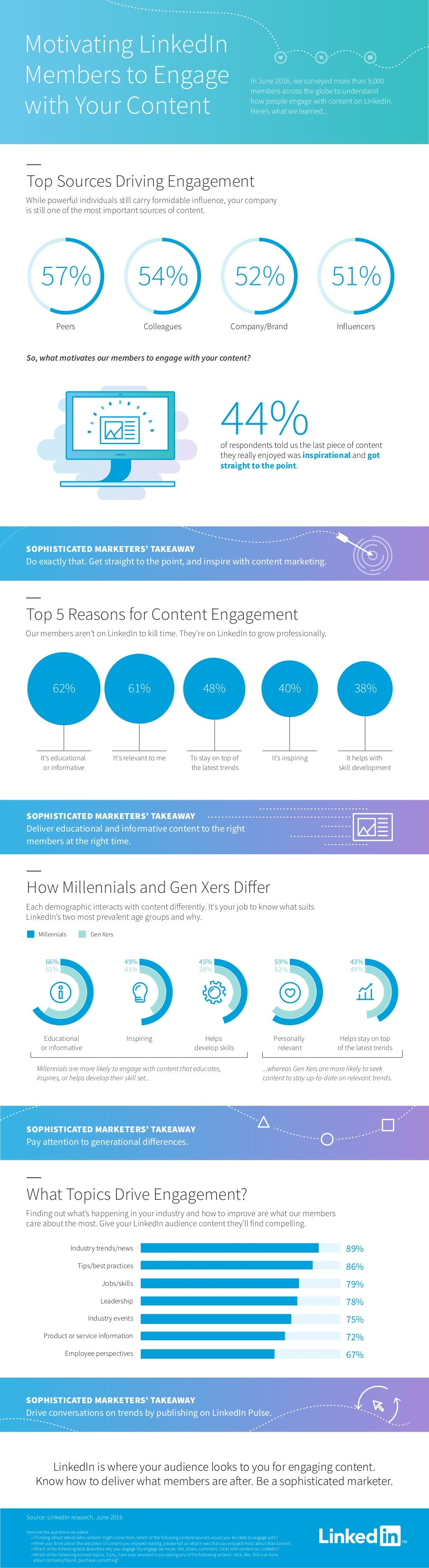 Infographic: Motivating LinkedIn Members to Engage with Your Content