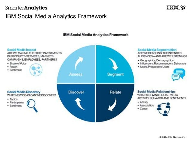 social media at ibm and a Ibm today announced a new product dedicated to helping customers perform sentiment analysis of social media data, as well as a new program with the yale school.