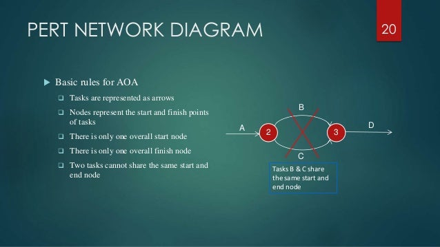 Project management fundamental pert network diagram basic rules ccuart Images