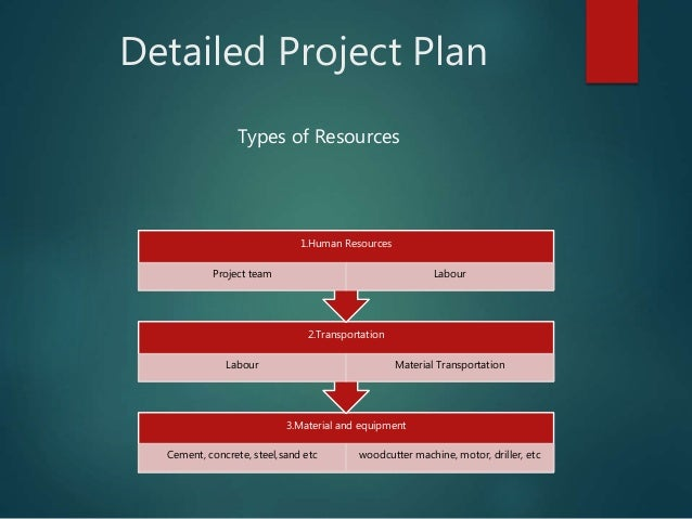 Detailed Project Plan Types of Resources 3.Material and equipment Cement, concrete, steel,sand etc woodcutter machine, mot...
