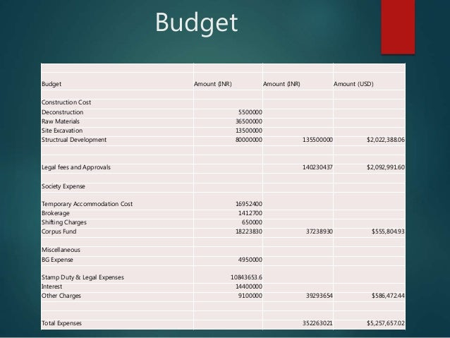 Budget Budget Amount (INR) Amount (INR) Amount (USD) Construction Cost Deconstruction 5500000 Raw Materials 36500000 Site ...