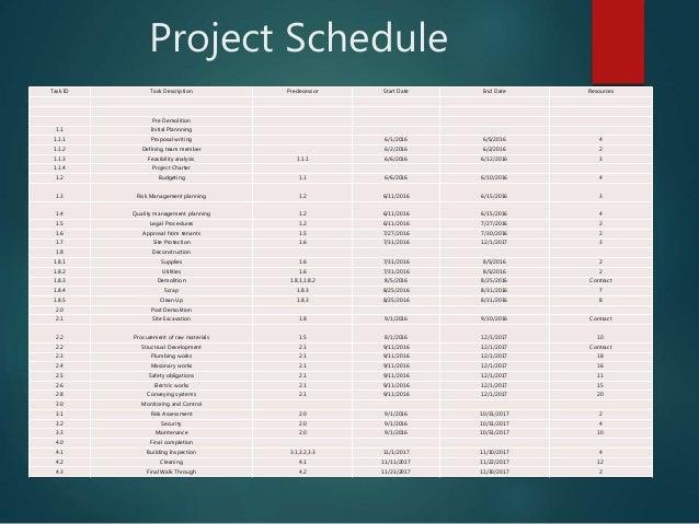 Project Schedule Task ID Task Description Predecessor Start Date End Date Resources Pre Demolition 1.1 Initial Plannning 1...