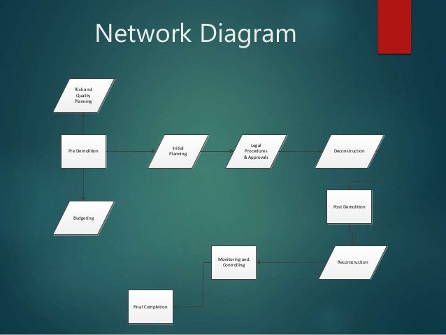 Network Diagram Pre Demolition Initial Planning Budgeting Risk and Quality Planning Legal Procedures & Approvals Deconstru...