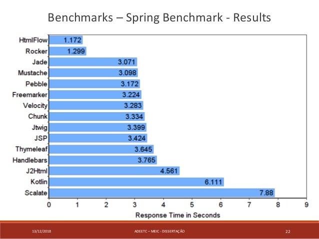 13/12/2018 ADEETC – MEIC - DISSERTAÇÃO 22 Benchmarks – Spring Benchmark - Results