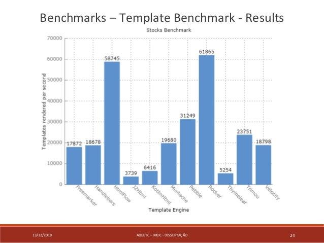 13/12/2018 ADEETC – MEIC - DISSERTAÇÃO 24 Benchmarks – Template Benchmark - Results