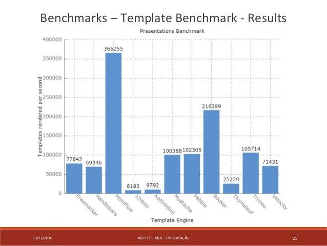 13/12/2018 ADEETC – MEIC - DISSERTAÇÃO 25 Benchmarks – Template Benchmark - Results