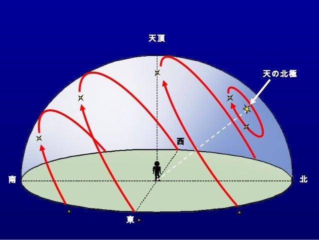 東 南 西 北 天頂 天球上の太陽の動き(秋分の日) 地平線 天の北極 北 極 南極