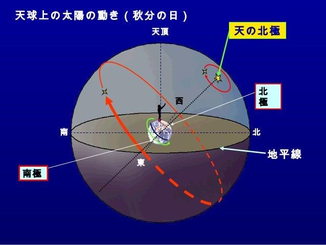 天球上の太陽の動き(秋分の日) 東 南 西 北 天 頂 地平線 天の北極 北 極 南極