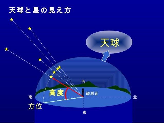 天球 南 北 西 東 方位 高度 観測者 天球と星の見え方