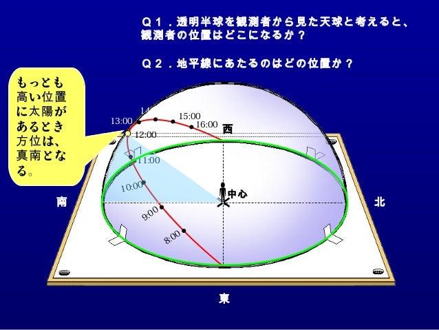 9:00 10:00 11:00 8:00 13:00 15:00 16:00 14:00 12:00 南 東 北 西 中心 12:00 もっとも い高 位置 に が太陽 あるとき は、方位 とな真南 る。 Q1.透明半球を観測者から見た天球と...