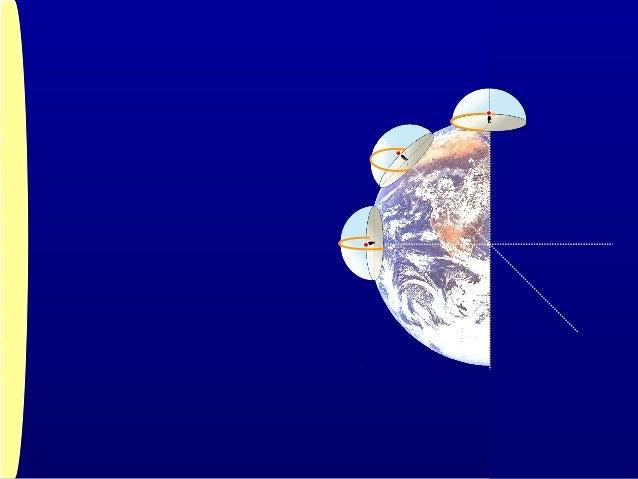 日周運動日周運動 地球の自転による1 日の太陽の見かけの 動き 地球の自転による1 日の太陽の見かけの 動き 地 軸地 軸 自 転自 転