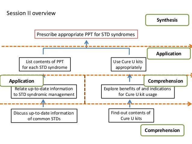 Syndromic approach to sexually transmitted infections powerpoint
