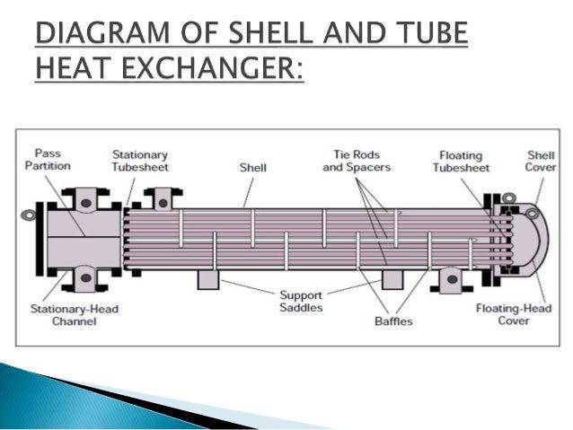 marine heat exchanger diagram tremec t 3650 transmission