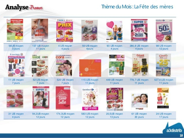 Coupons actions 3 mai