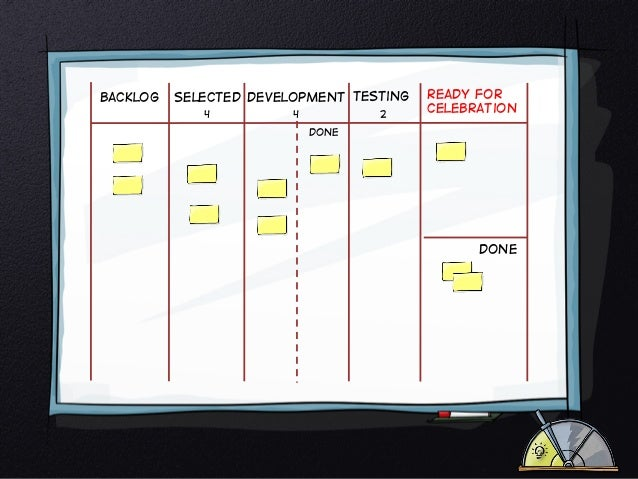 Backlog  Selected Development Testing 4  2  4  Ready for celebration  Done  Done