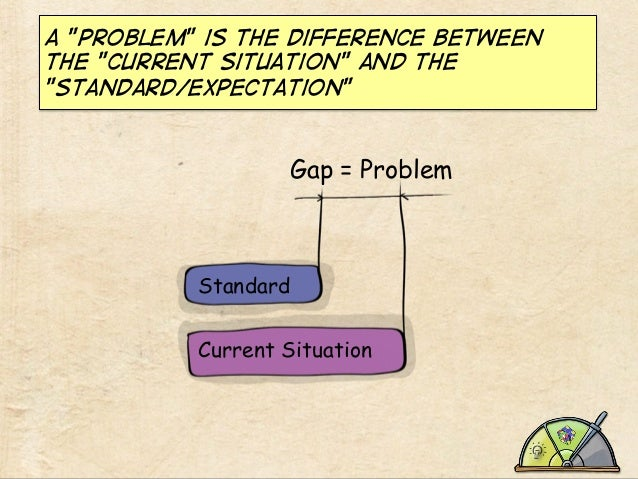 """a """"problem"""" is the difference between the """"current situation"""" and the """"standard/expectation""""  Gap = Problem  Standard Curr..."""