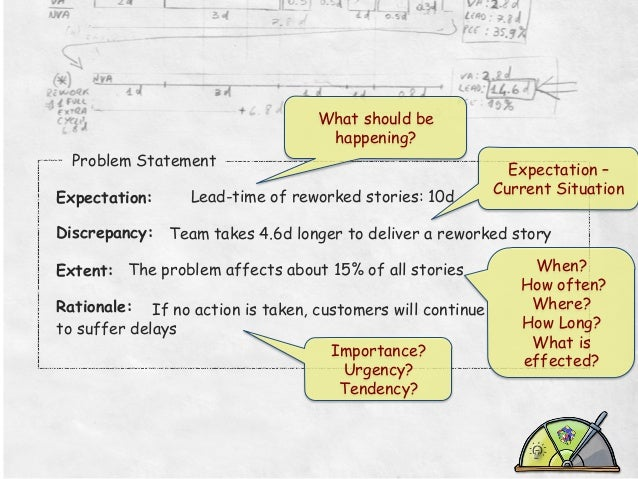 What should be happening? Problem Statement   Expectation:     Lead-time of reworked stories: 10d  Expectation – Curre...