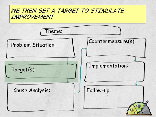 WE THEN SET A TARGET TO STIMULATE IMPROVEMENT Theme: Problem Situation:  Target(s):  Cause Analysis:  Countermeasure(s):  ...
