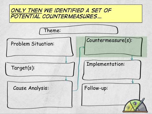 Only then we identified a set of potential countermeasures… Theme: Problem Situation:  Target(s):  Cause Analysis:  Counte...