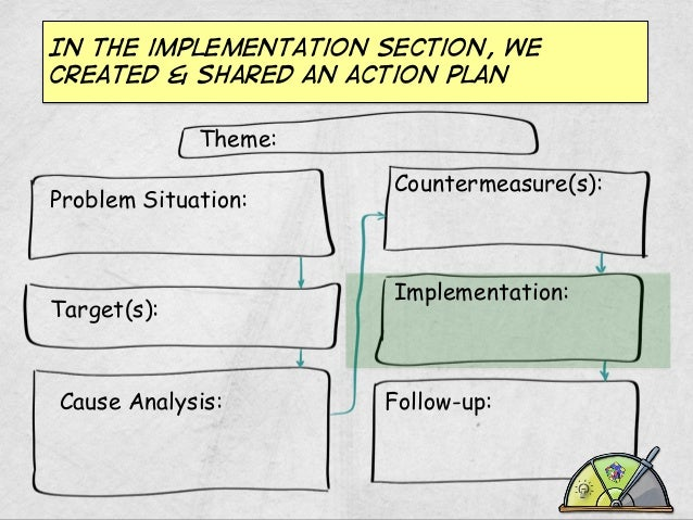 In the implementation section, we created & shared an action plan Theme: Problem Situation:  Target(s):  Cause Analysis:  ...