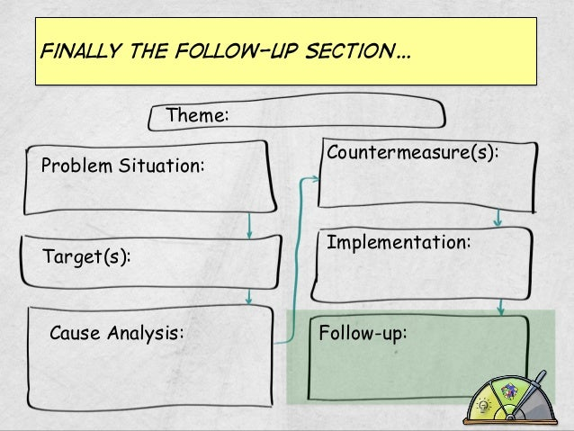Finally the follow-up section… Theme: Problem Situation:  Target(s):  Cause Analysis:  Countermeasure(s):  Implementation:...