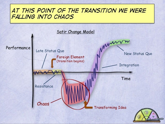 At this point of the transition we were falling into chaos Satir Change Model Performance  Late Status Quo Foreign Element...