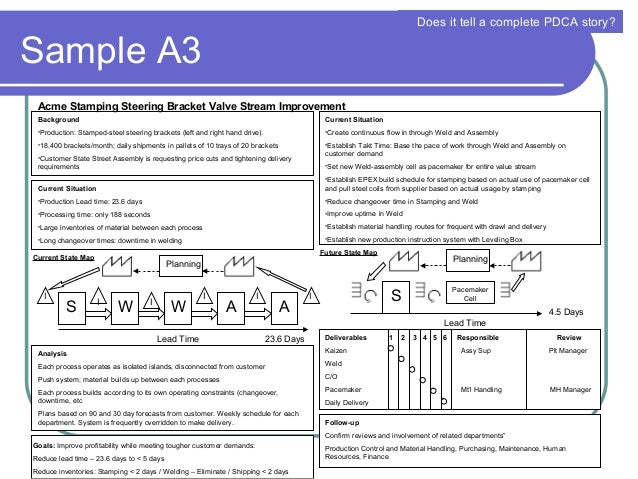 a3 process improvement template - a3 management method presentation