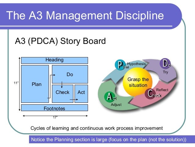 A3 management method presentation a3 should change the way we manage and think 9 maxwellsz