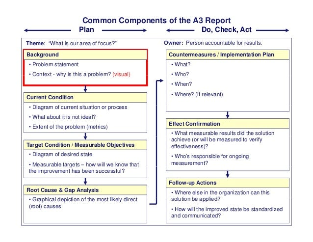 """Common Components of the A3 Report Theme: """"What is our area of focus?"""" Owner: Person accountable for results. Plan Do, Che..."""