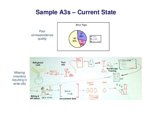 Sample A3s – Current State Poor correspondencep quality Missing inventory resulting inresulting in write-offs