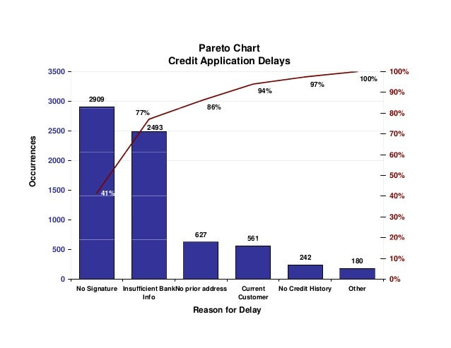 Pareto Chart Credit Application Delayspp y 2909 86% 100% 97% 94% 3000 3500 90% 100% 2493 77% 86% 2500 nces 60% 70% 80% 41%...