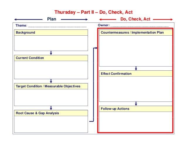 Thursday – Part II – Do, Check, Act Theme: Owner: Plan Do, Check, Act Theme: ________________________________ ____________...