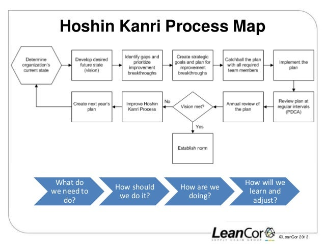 how to develop a process map