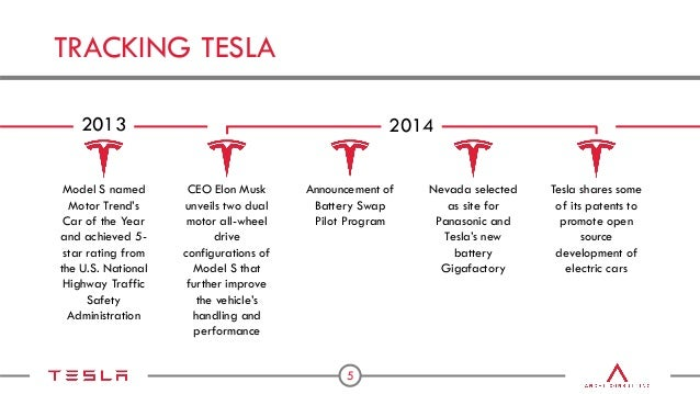 Tesla motors supply chain