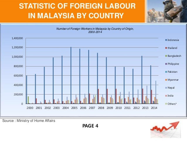 employment foreign worker in malaysia Desperate for work, millions of migrants flood into malaysia  it is estimated  there are up to four million illegal foreign workers in malaysia.