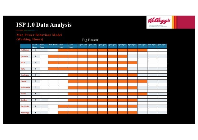 ISP 1.0 Data Analysis Man Power Behaviour Model (Working Hours) No. of Hours 8am- 9am 9am-10am 10am- 11am 11am- 12am 12pm-...