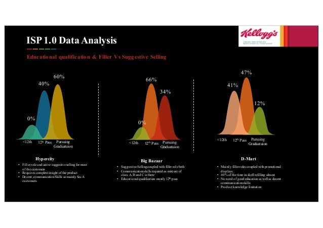 ISP 1.0 Data Analysis Educational qualification & Filler Vs Suggestive Selling <12th 12th Pass Pursuing Graduatuion D-Mart...