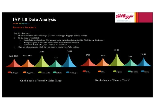 ISP 1.0 Data Analysis Incentive Structure Basically of two types: 1. On the Achievement of monthly target (followed by Kel...