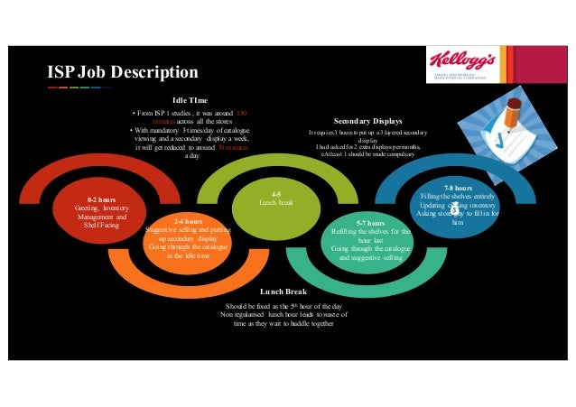 ISP Job Description 0-2 hours Greeting, Inventory Management and Shelf Facing ' • From ISP 1 studies , it was around 150 m...
