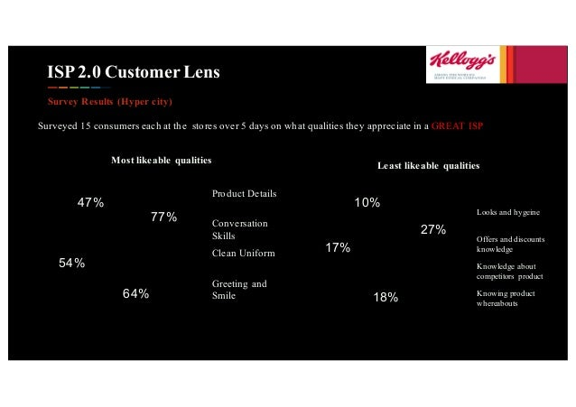 ISP 2.0 Customer Lens Survey Results (Hyper city) Surveyed 15 consumers each at the stores over 5 days on what qualities t...