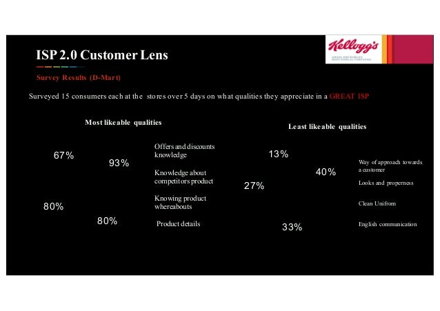 ISP 2.0 Customer Lens Survey Results (D-Mart) Surveyed 15 consumers each at the stores over 5 days on what qualities they ...