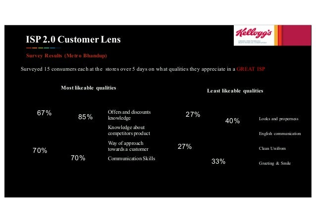 ISP 2.0 Customer Lens Survey Results (Metro Bhandup) Surveyed 15 consumers each at the stores over 5 days on what qualitie...