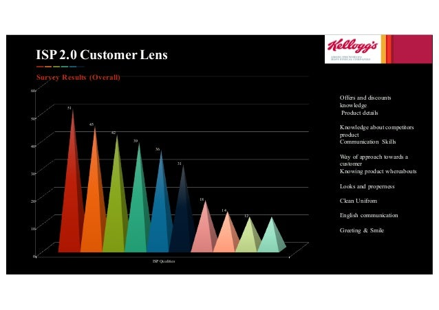 ISP 2.0 Customer Lens Survey Results (Overall) 0 10 20 30 40 50 60 ISP Qualities 51 45 42 39 36 31 18 14 12 Offers and dis...