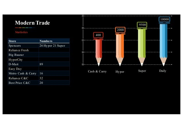 Modern Trade Statistics 400 2000 9500 10000 Cash & Carry Super Daily Store Numbers Spencers 26 Hyper 21 Super Reliance Fre...
